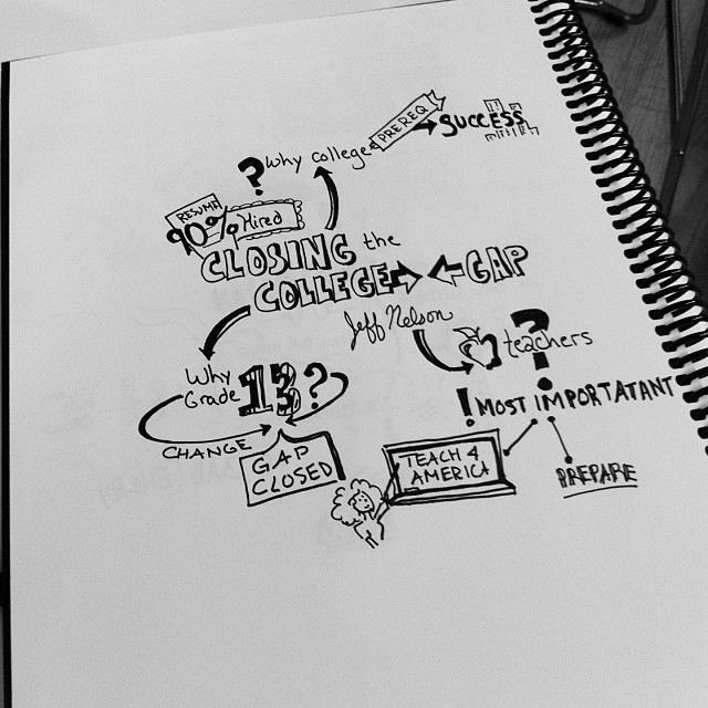 #practicinggraphicrecording #bestnotesever with Chicago Ideas Week