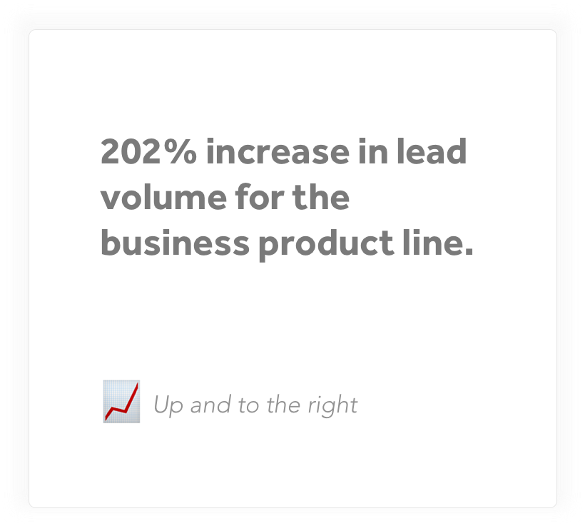 202% increase in lead volume for the business product