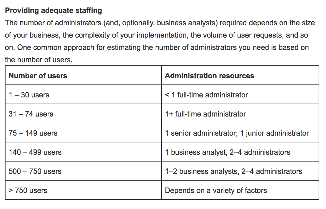 Source:  Salesforce Best Practices: Achieve Outstanding CRM Administration