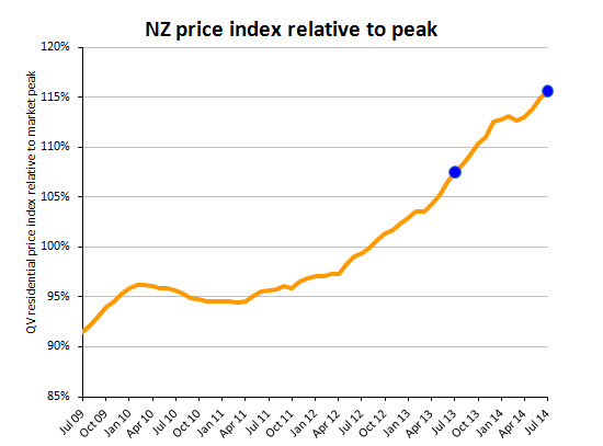 Property-Sales-Report-Manukau