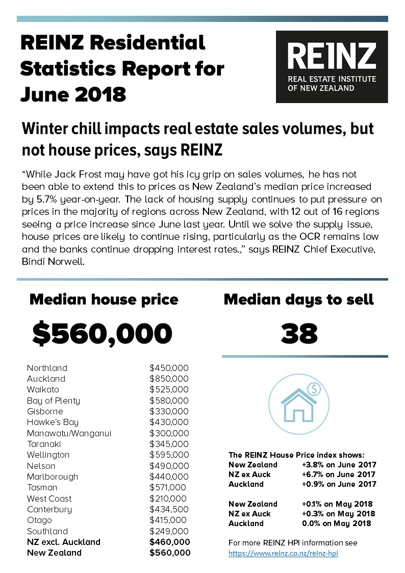 REINZ Statistics Table - June 2018.jpg