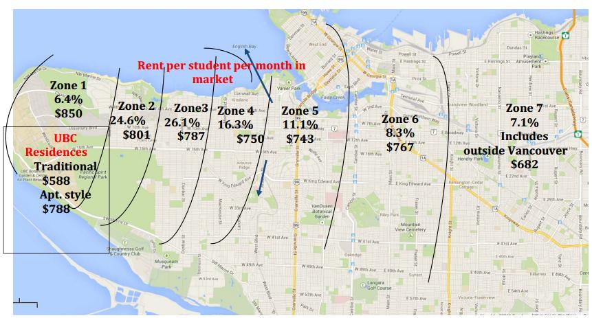 Image by   UBC Insiders   /   UBC Student Housing Demand Survey   , 2014