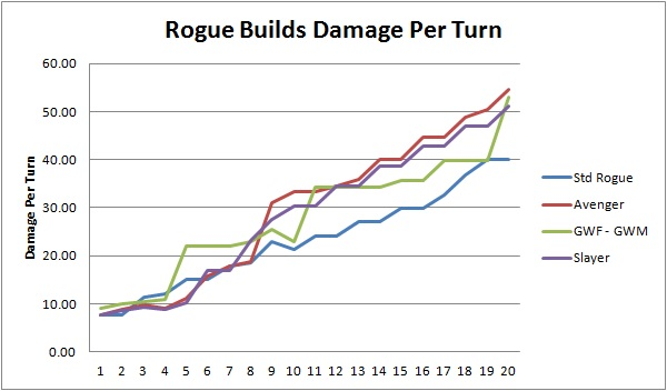 Multiclassing a Rogue in 5e - Searching for Damage — Ken the DM