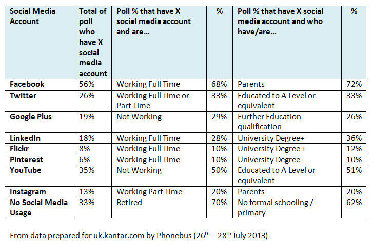 Kantar research - UK social media account holders by most indicated education, work or family status.png
