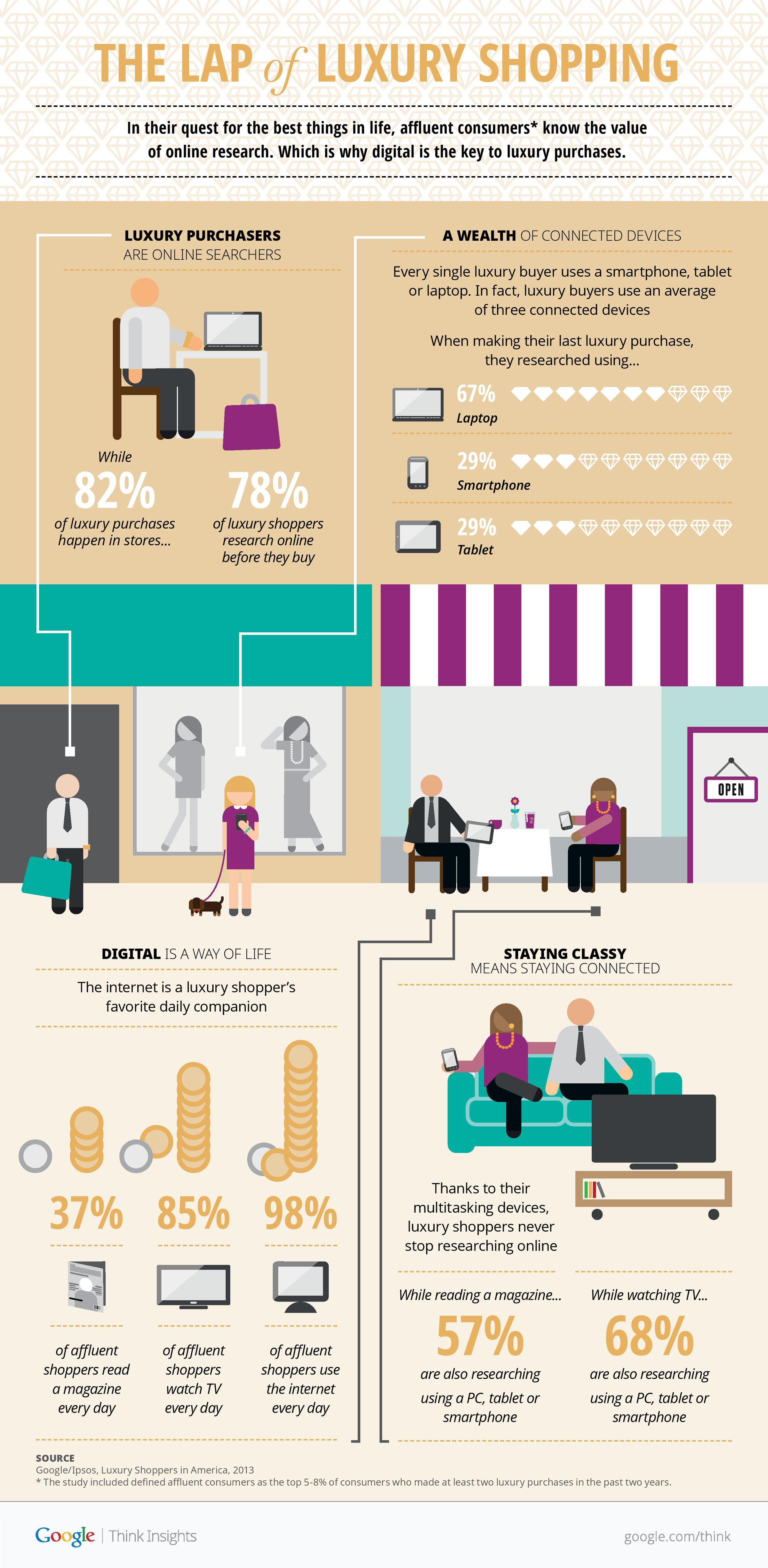Google Luxury Shopper Research