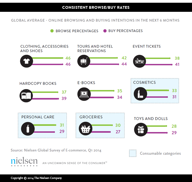 Nielsen Buy To Browse Rate