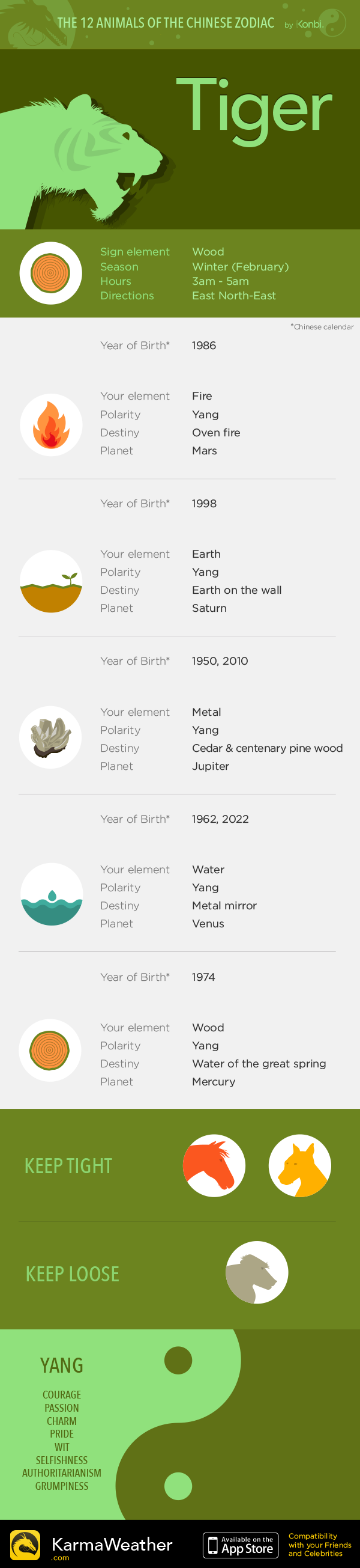 Year of the Tiger  - The 12 animals of the Chinese Zodiac by  KarmaWeather, Free Chinese horoscope iPhone app