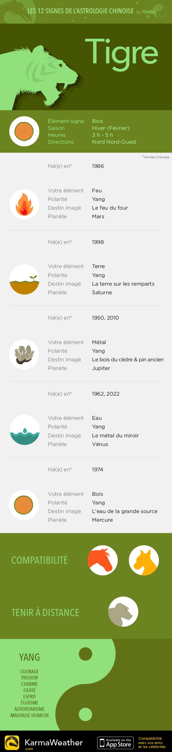 Horoscope des 12 signes du zodiaque chinois : le Tigre
