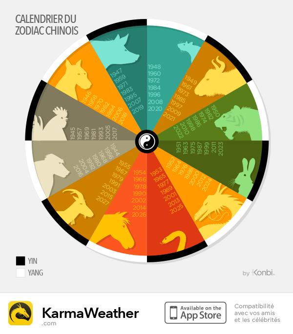 Infographie de 1944 à 2027 du calendrier astrologique chinois : les signes du zodiaque et les polarités Feng shui