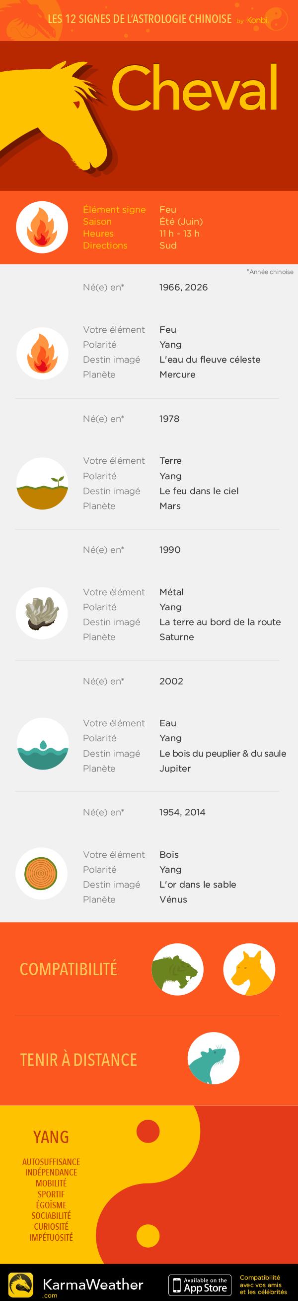 Les 12 signes astrologiques du zodiaque chinois : le Cheval