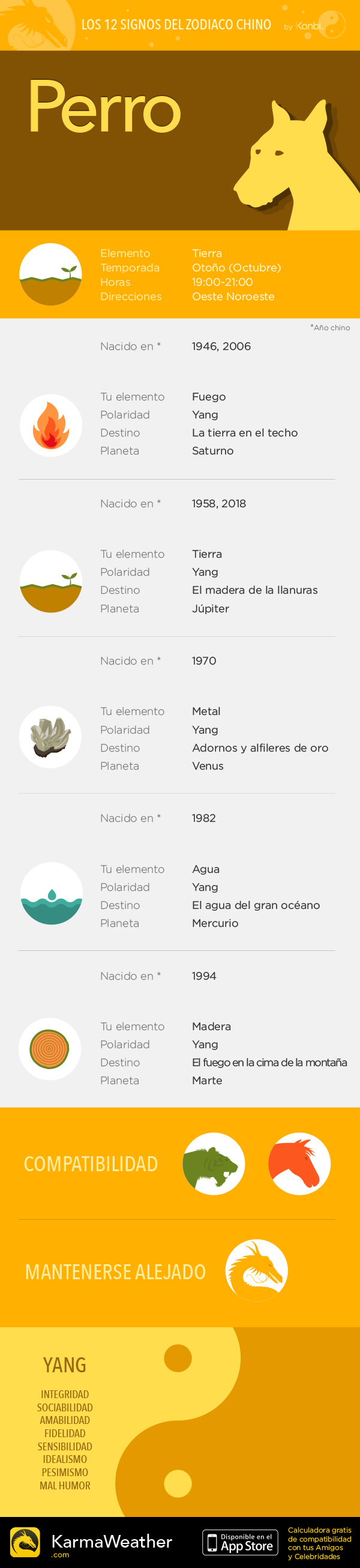 Los 12 signos chinos del calendario chino: el Perro