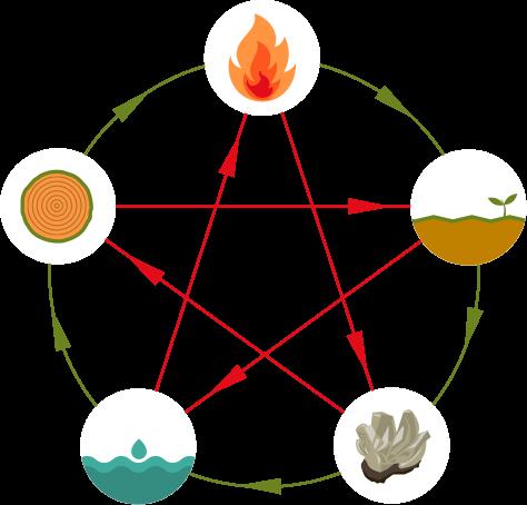 Les cycles de construction-filiation (en vert) et de destruction (en rouge) des 5 éléments de la cosmologie chinoise, utilisés pour l'interprétation de l'astrologie chinoise, également à la base du Feng Shui.