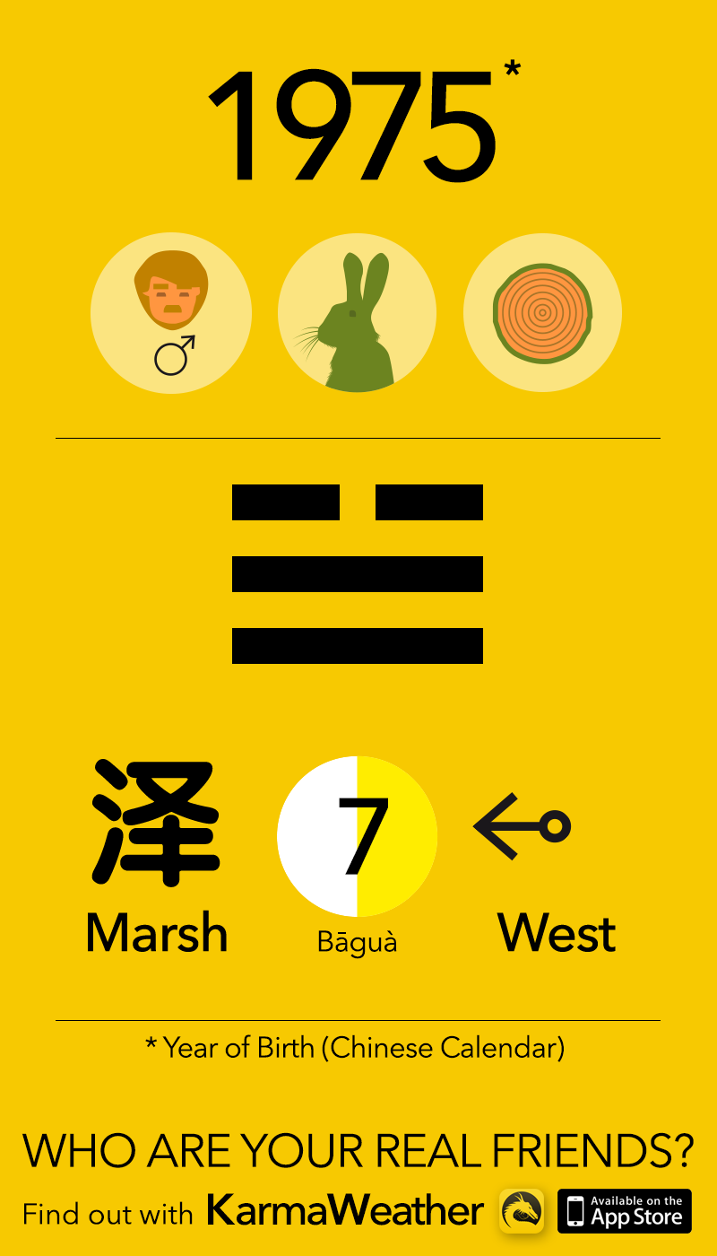 Feng Shui BaGua basics for men born in 1975, by KarmaWeather #Rabbit