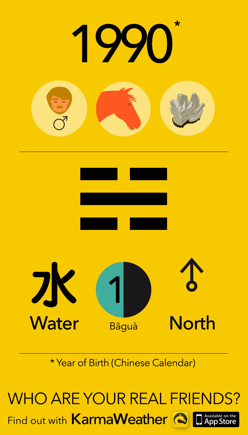 Feng Shui BaGua basics for men born in 1990, by KarmaWeather #Horse