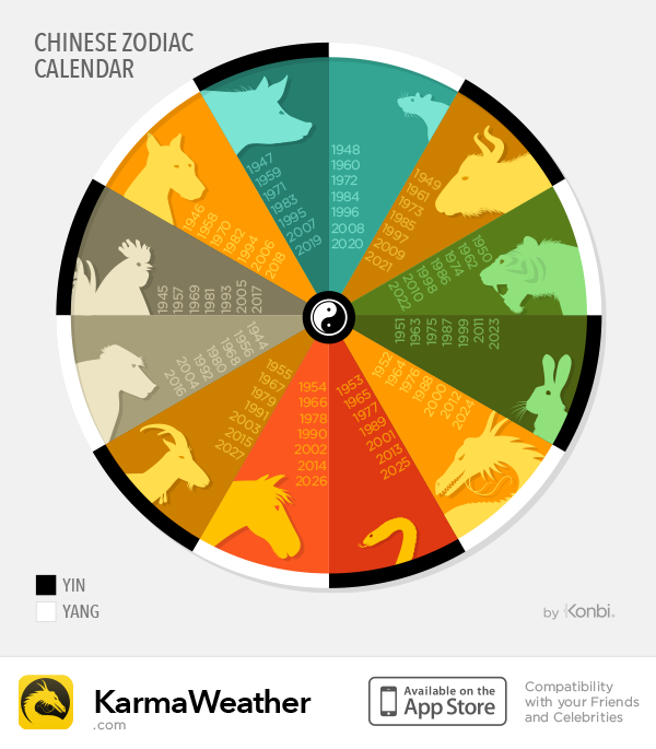 Chinese calendar  |  Chinese zodiac years chart  - The 12 Chinese zodiac signs are displayed according to their year of birth from 1944 until 2017 and the Yin / Yang polarity of each animal of Chinese astrology  © KarmaWeather by Konbi