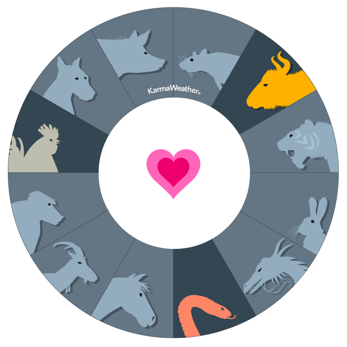 Wół, Wąż, Kogut  - Drugi chiński trójkąt zgodności zodiaku  © KarmaWeather