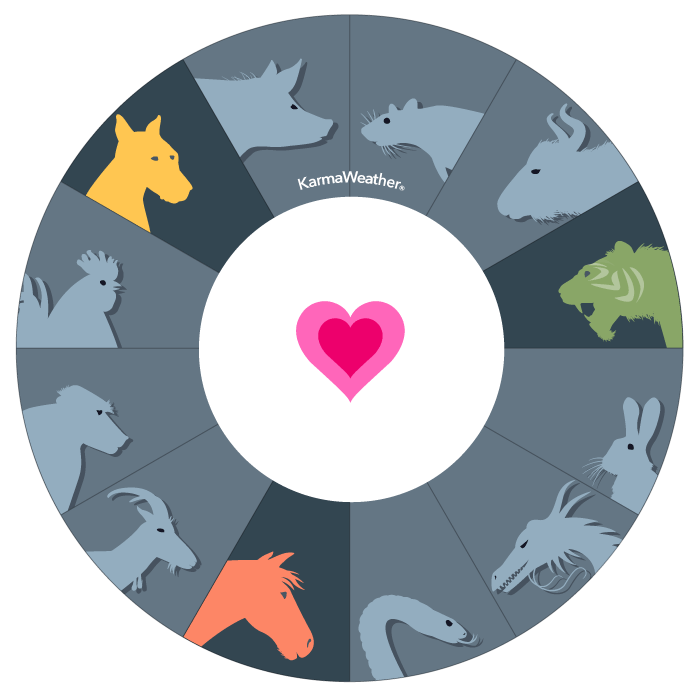 Tiger, Horse and Dog compatibility triangle  - Birthday compatibility chart of the third affinity triangle of the Chinese zodiac  © KarmaWeather