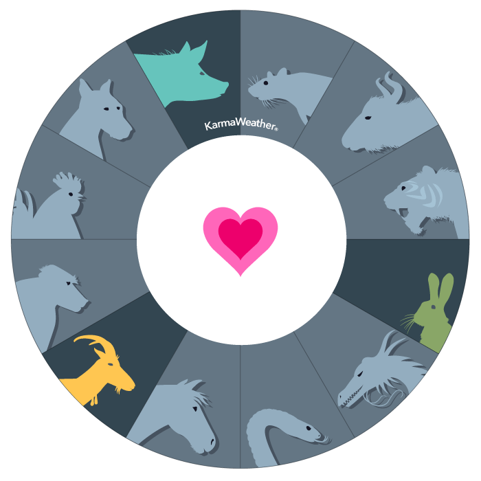 Rabbit (Hare, Cat), Goat (Sheep) and Pig (Boar) compatibility triangle  - Birthday compatibility chart of the fourth affinity triangle of the Chinese zodiac  © KarmaWeather