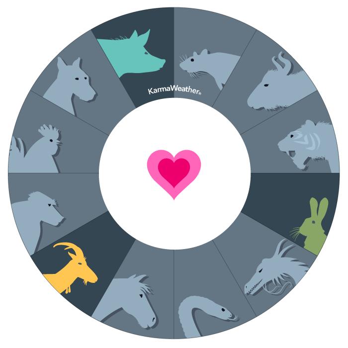 Królik, Koza, Świnia  - Czwarty chiński trójkąt zgodności zodiaku  ©KarmaWeather