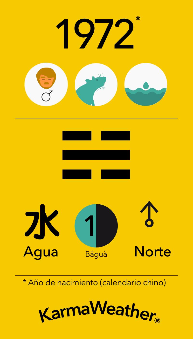 Fundamentos de Feng Shui BaGua para hombres nacidos en 1972 por KarmaWeather #Rata