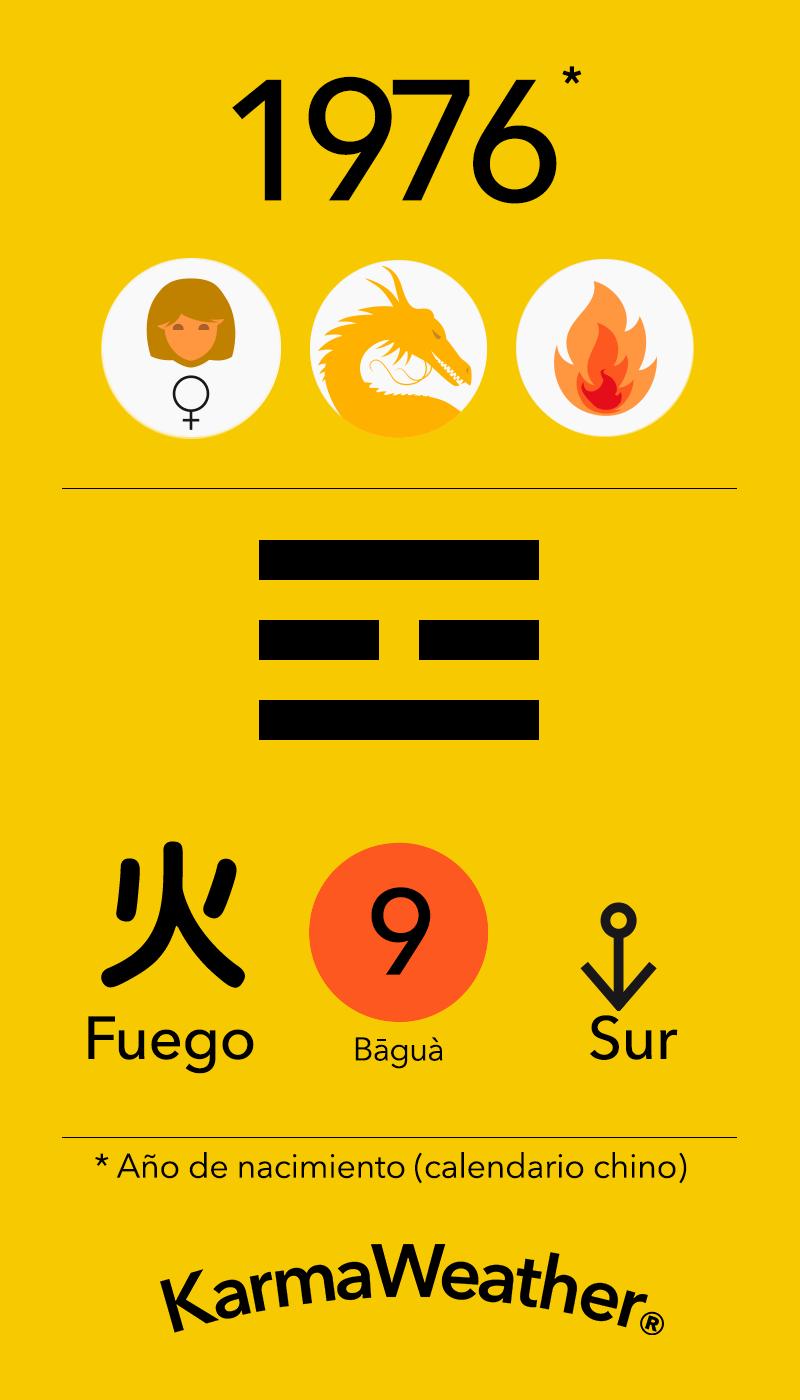 Fundamentos de Feng Shui BaGua para mujeres nacidas en 1976 por KarmaWeather #Dragon