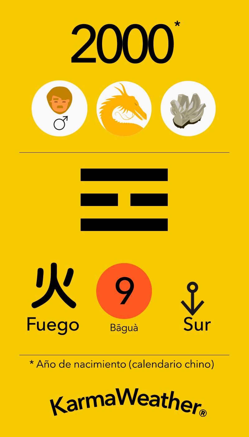 Fundamentos de Feng Shui BaGua para hombres nacidos en 2000 por KarmaWeather #Dragon