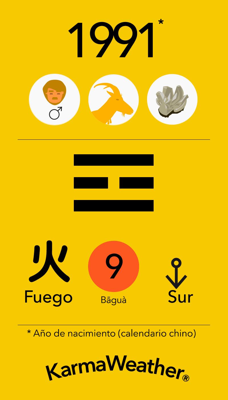 Fundamentos de Feng Shui BaGua para hombres nacidos en 1991 por KarmaWeather #Cabra