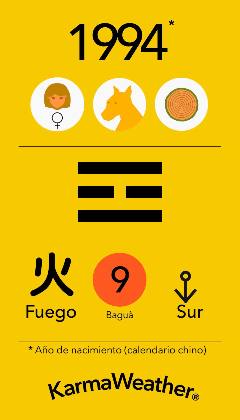 Fundamentos de Feng Shui BaGua para mujeres nacidas en 1994 por KarmaWeather #Perro