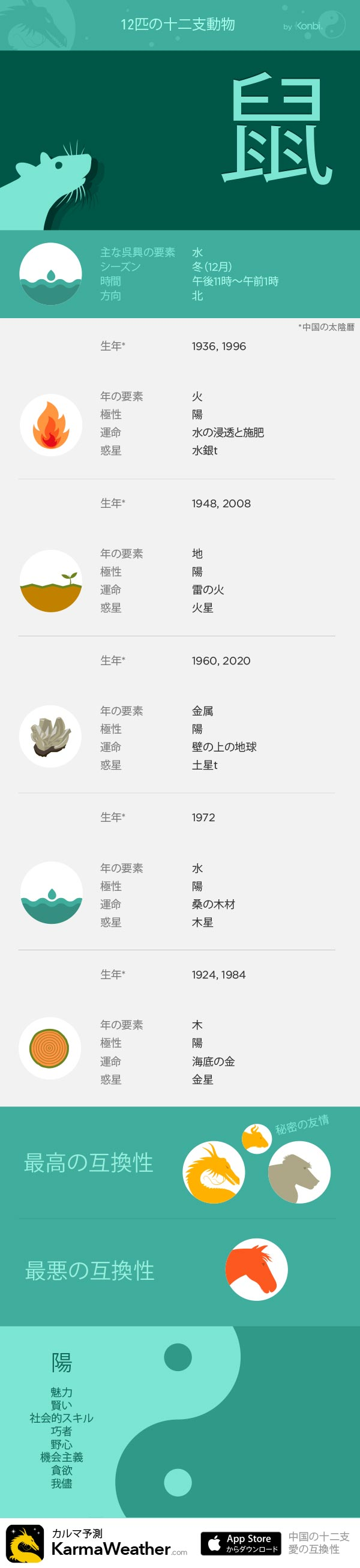 鼠  - KarmaWeatherによる12の十二支の看板、 無料の中国占星術iPhoneアプリ