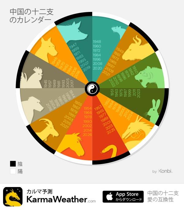 十二支のカレンダーと12の中国の十二支のサイン