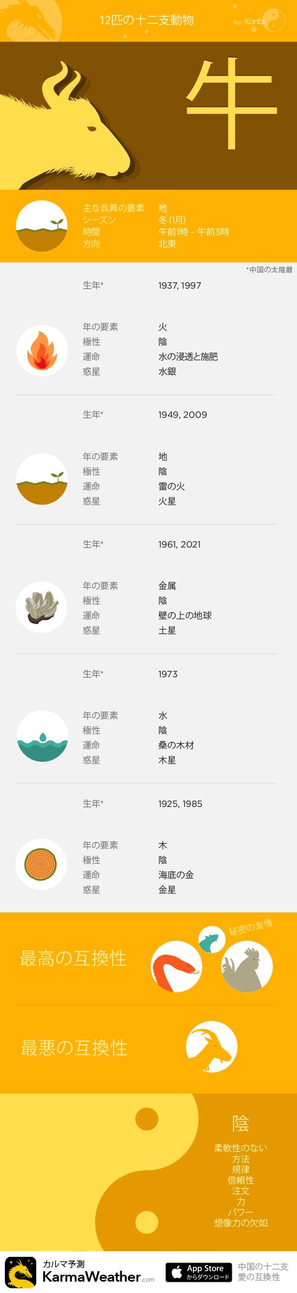 牛 - KarmaWeatherによる12の十二支の看板、 無料の中国占星術iPhoneアプリ