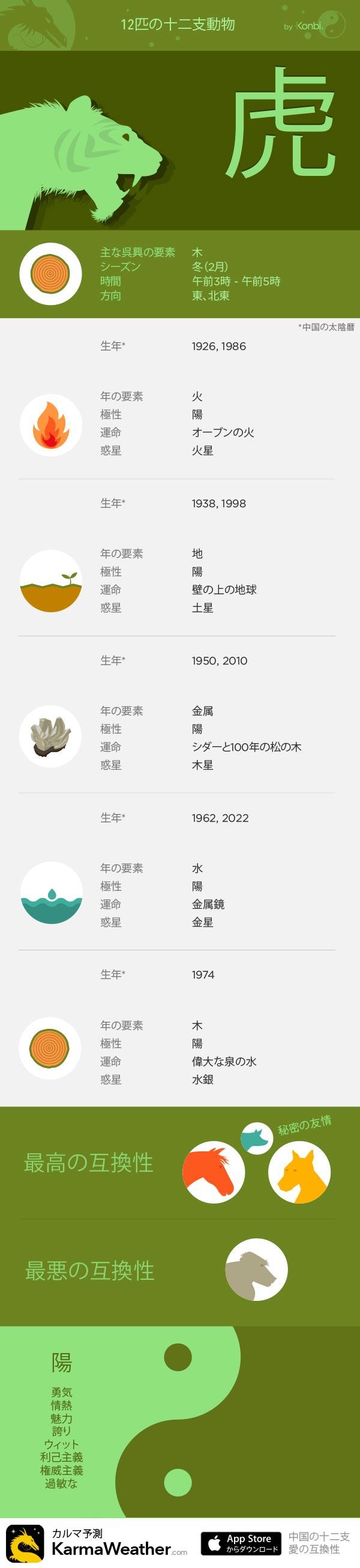 虎 - KarmaWeatherによる12の十二支の看板、 無料の中国占星術iPhoneアプリ