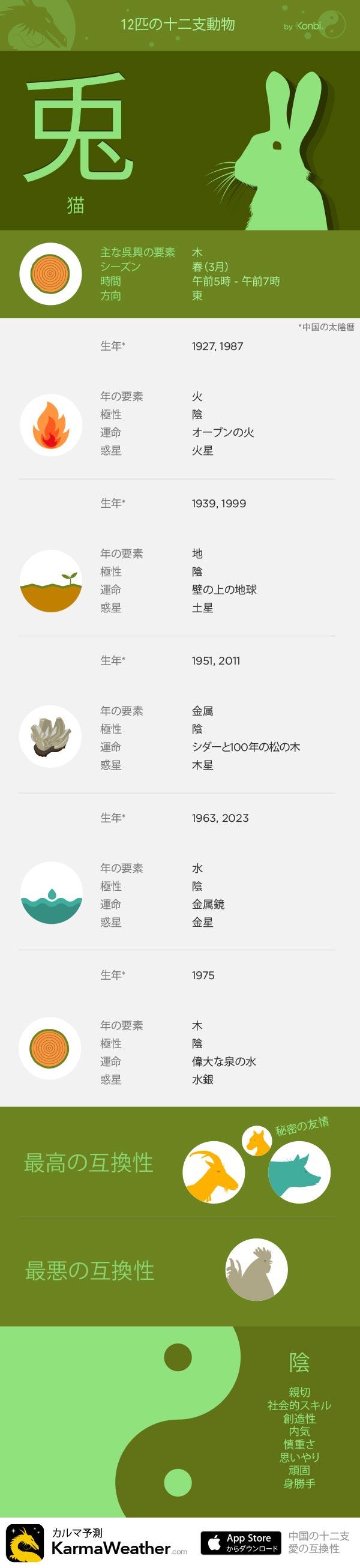 兎  - KarmaWeatherによる12の十二支の看板、 無料の中国占星術iPhoneアプリ