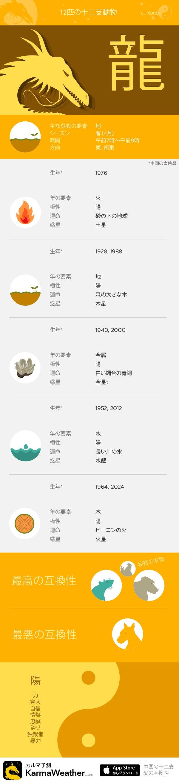 龍  - KarmaWeatherによる12の十二支の看板、 無料の中国占星術iPhoneアプリ