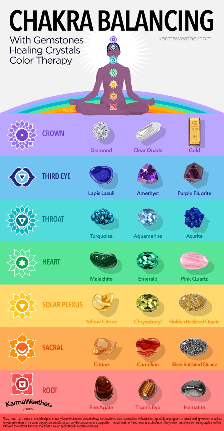 Chakra balancing   with lithotherapy: healing stones chart   - Balance your 7 chakras with gemstones, healing crystals and color therapy © KarmaWeather®