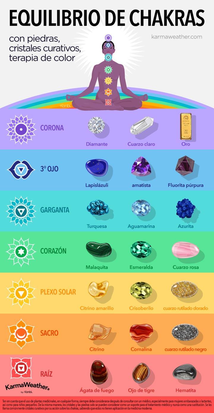 Gráfico de equilibrio de chakras con litoterapia  - Equilibra tus 7 chakras con piedras preciosas, cristales curativos y terapia de color © KarmaWeather®