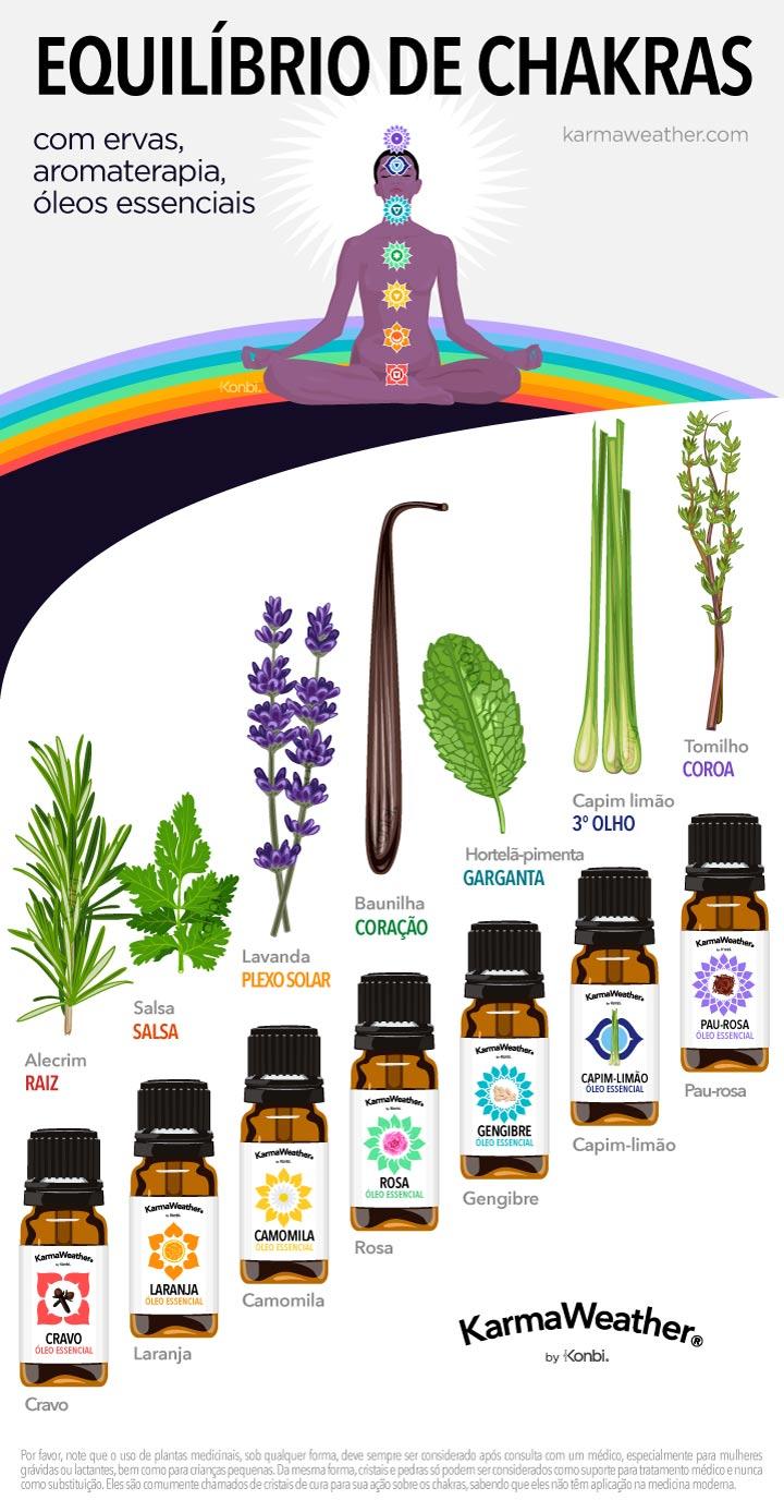 Gráfico de balanceamento e alinhamento dos 7 chakras com aromaterapia  - Equilibre seus 7 chakras com óleo essencial, perfume, ervas e plantas terapêuticas © KarmaWeather®