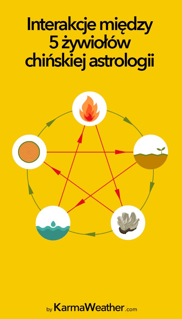 Połączone kreatywne i niszczące cykle 5 elementów chińskiej astrologii
