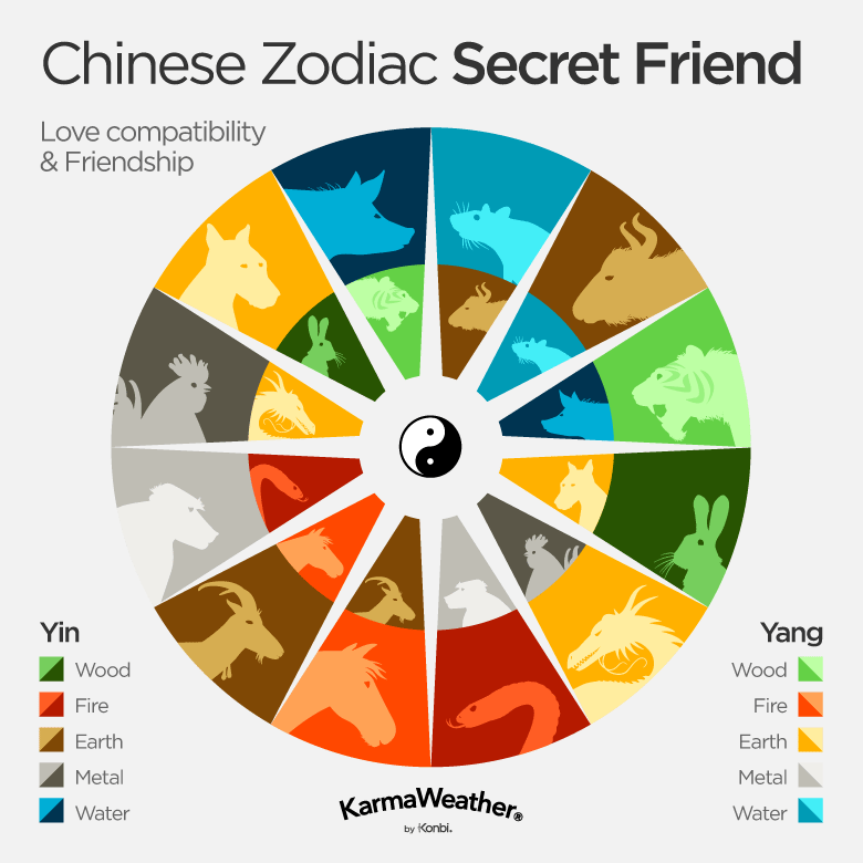 The secret friends of the Chinese zodiac : Rat and Ox, Tiger and Pig, Rabbit and Dog, Dragon and Rooster, Snake and Monkey, Horse and Goat. The elements (and their related colors) correspond to the main intrinsic element of each animal sign. As such, if your are a Fire Rabbit, it means your Chinese zodiac animal is a Yin Wood sign while the element of your year of birth is Fire.
