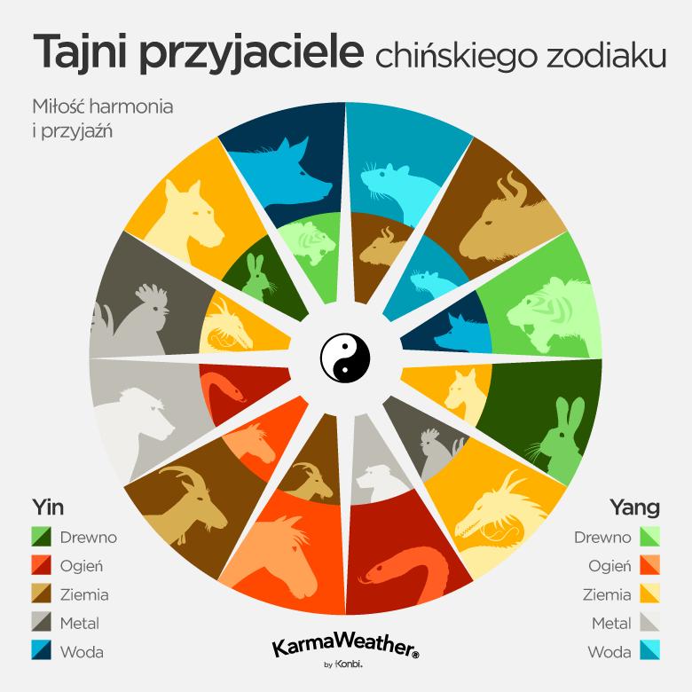 Tajni znajomi chińskiego horoskopu : Szczur i Wół, Tygrys i Świnia, Królik i Pies, Smok i Kogut, Wąż i Małpa, Koń i Koza.Elementy (i powiązane z nimi kolory) odpowiadają głównemu nieodłącznemu elementowi każdego chińskiego znaku. W związku z tym, jeśli jesteś Królikiem Ognia, oznacza to, że twój chiński znak jest zwierzęciem z Yin Drewno, a elementem twojego roku urodzenia jest Ogień.