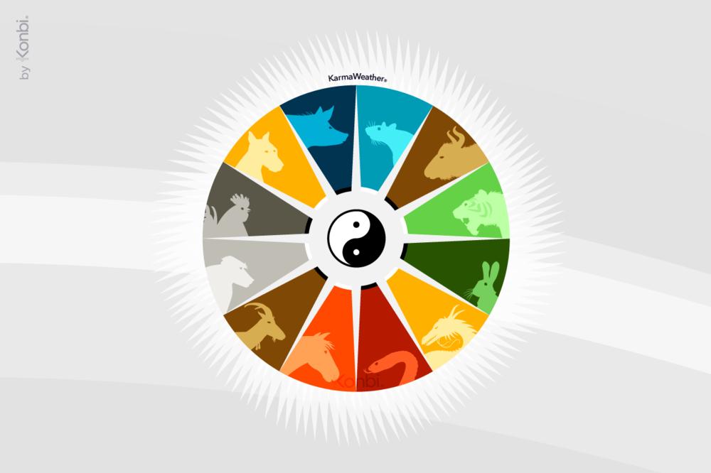 Horoscopo Chino Calendario De Los 12 Signos Chinos