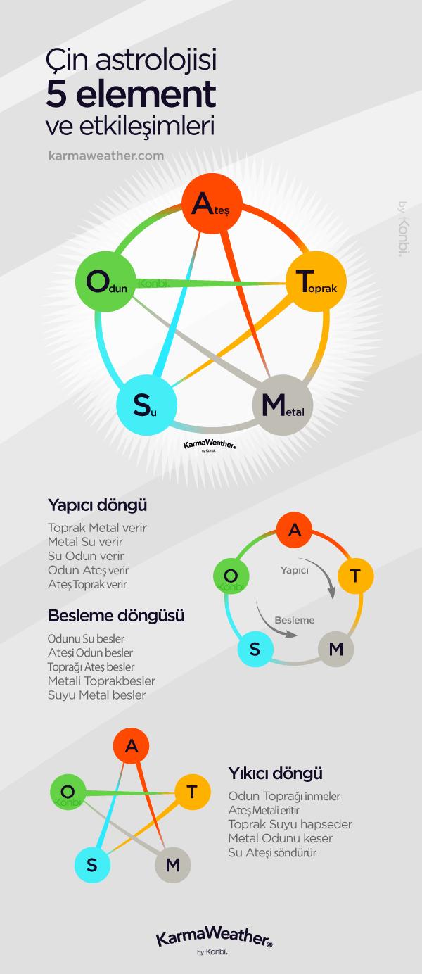 Çin astrolojisi 5 element ve etkileşimleri #FengShui #CinBurcu #WuXing