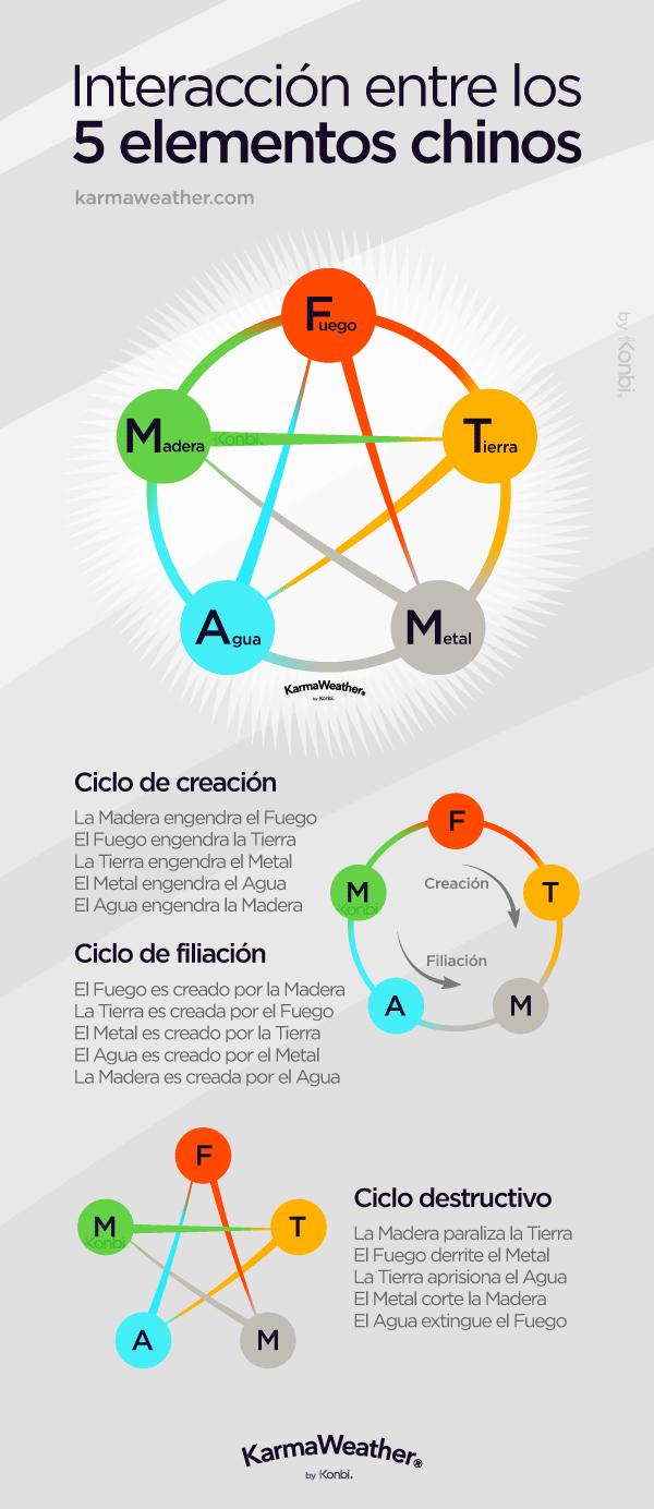 Interacción entre los 5 elementos del horóscopo chino #WuXing #FengShui #horoscopo