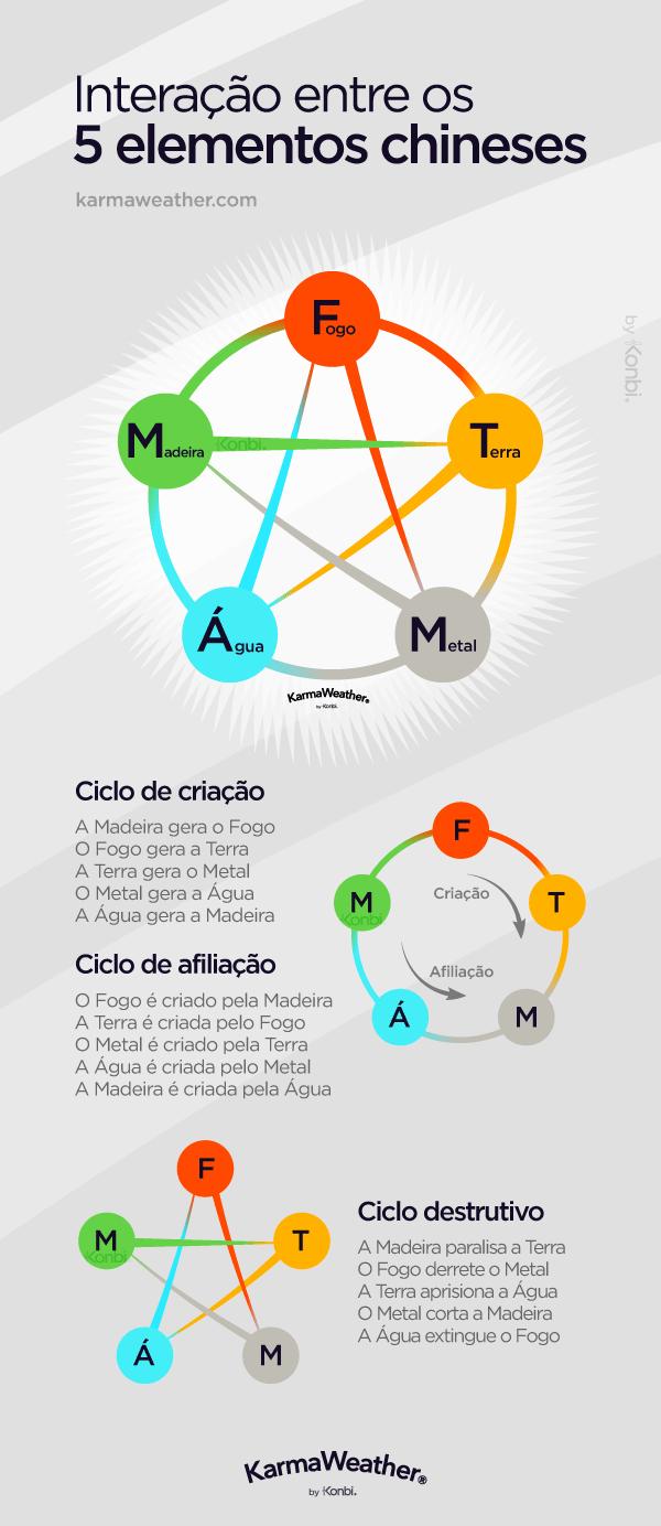 Interação entre os 5 elementos do horóscopo chinês #WuXing #FengShui #horoscopo