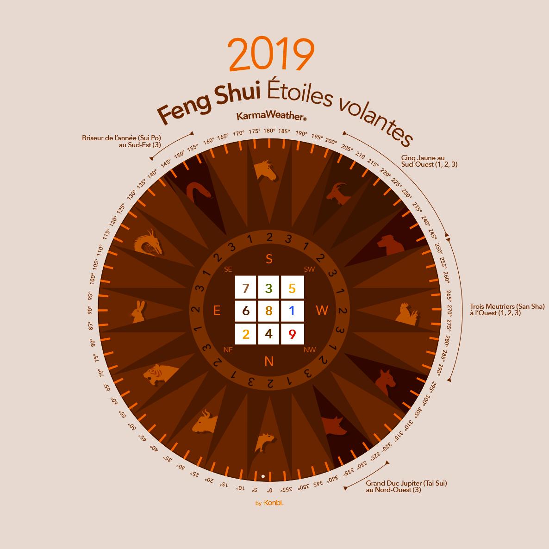 Charte graphique des étoiles volantes du Feng Shui en 2019   © KarmaWeather ®  by Konbi ®