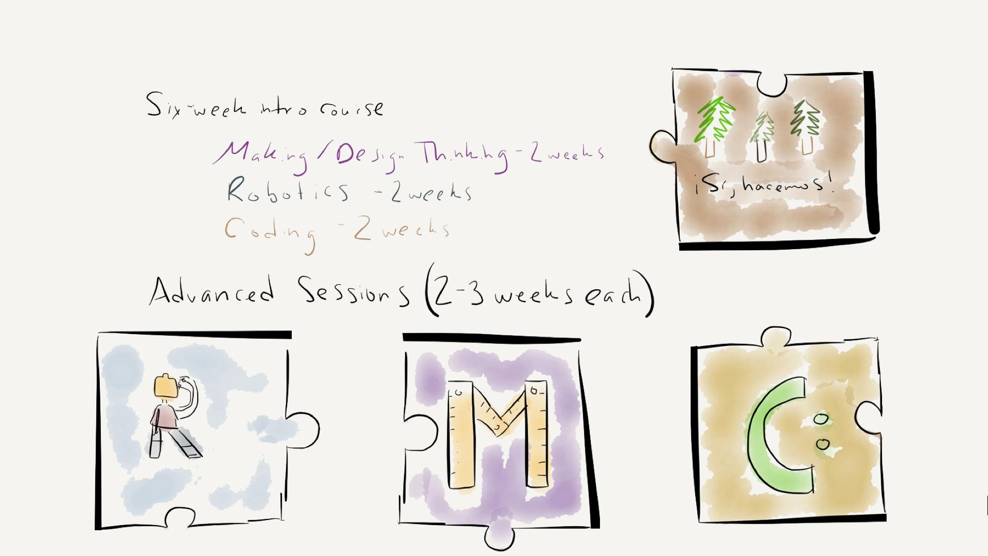 Makerspace project (Keynote - original).004.jpg
