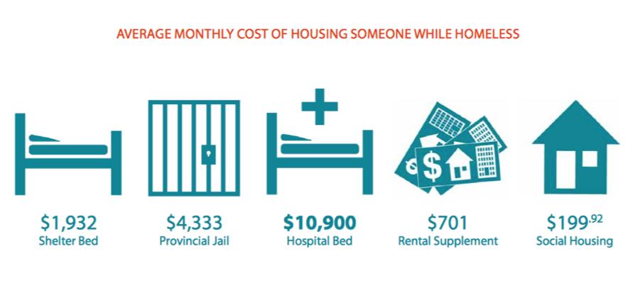 Source: HomelessHub.ca