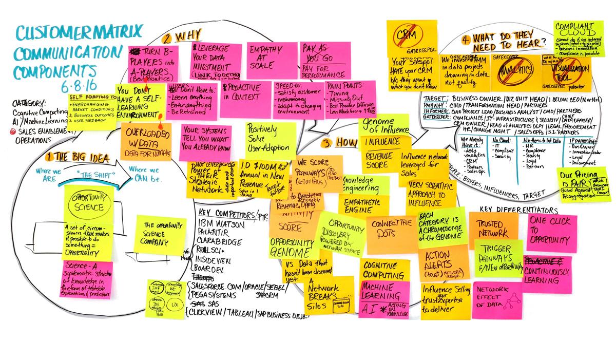 Strategic Messaging Elements