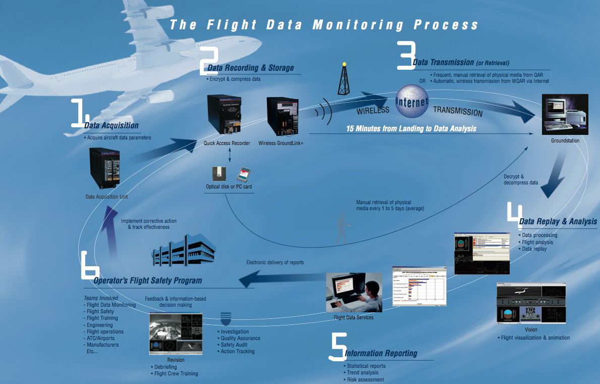 Flight Data Management / Monitoring (FDM) Network Schematic