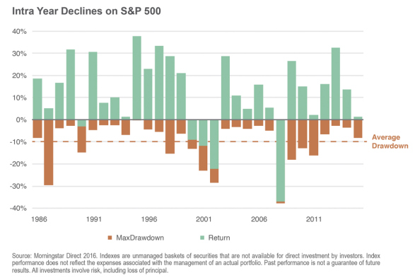 Intra-Year Declines on S&P 500